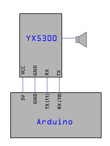MP3-Player YX5300 am Arduino