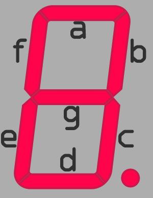 7-Segmentschema