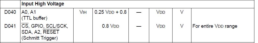 Tabelle mit Mindestspannungen für HIGH Signale am MCP23017