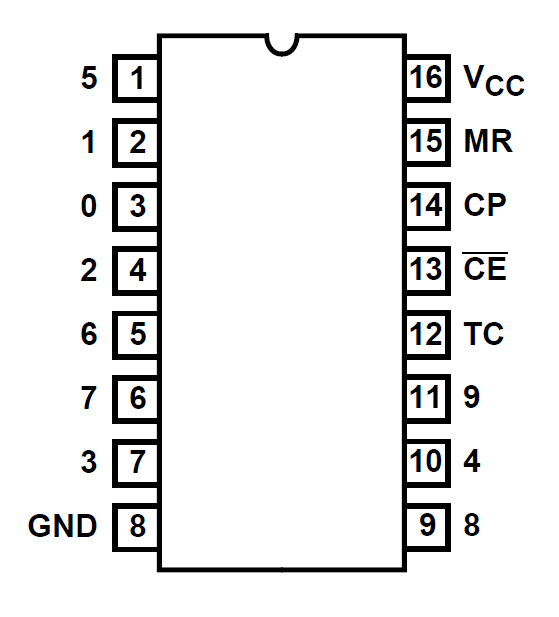 Pinout des Counter ICs 4017