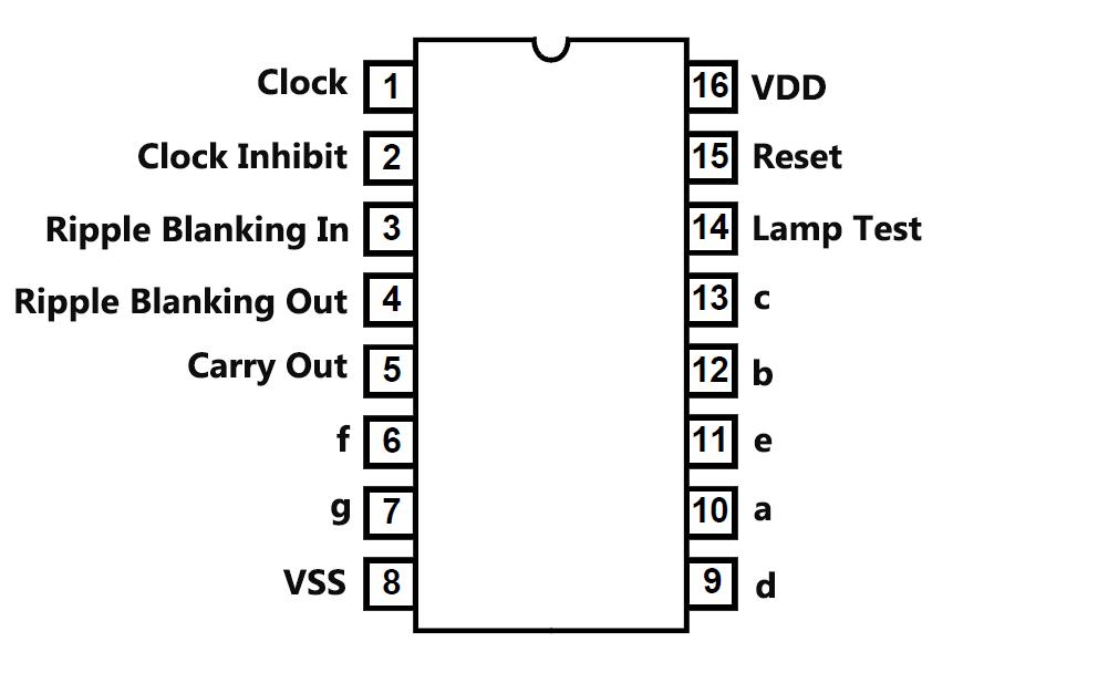 Pinout des Counter ICs 4033