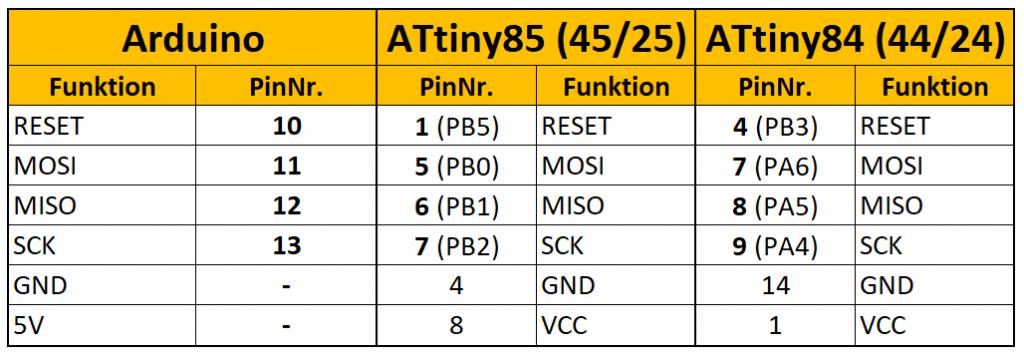 Anschlussschema Arduino UNO - ATtiny85 (gilt auch für ATtiny45 und 25) bzw. ATtiny84 (gilt auch für ATtiny44 und 24)