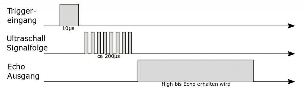 Schematischer, zeitleicher Ablauf einer Messung mit dem HC-SR04