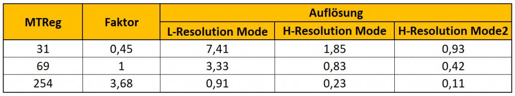 Auflösung versus Messzeit und Betriebsmodus