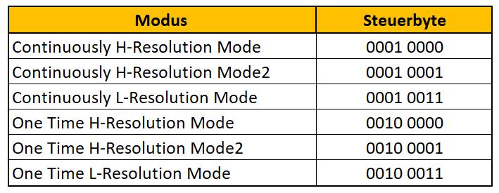 OpeCodes des BH1750FVI zur Einstellung der Auflösung