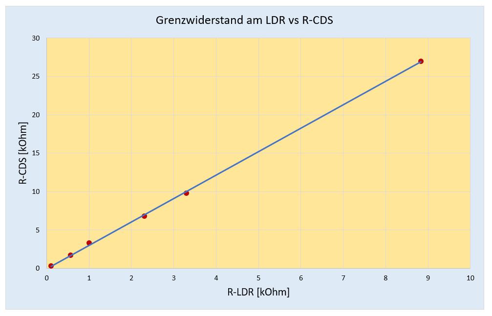 Einstellung der Tageslichtabschaltung über LDR vs R-CDS