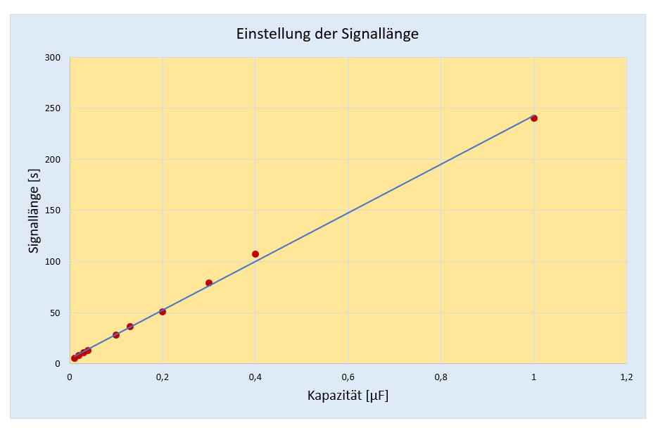 Einstellung der Signallänge des RCWL-0516 über die Kondensatorgröße