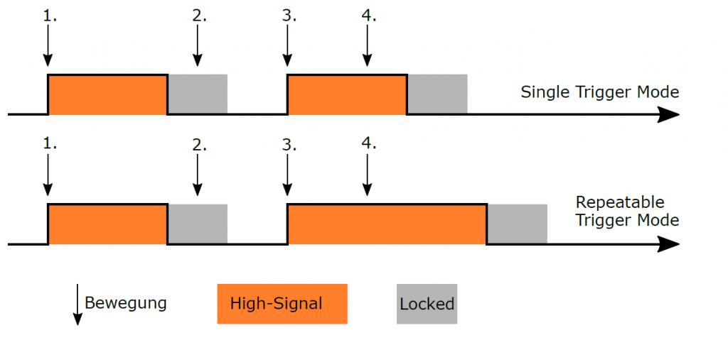 Auslöse- und Signalschema in Abhängigkeit des Betriebsmodus