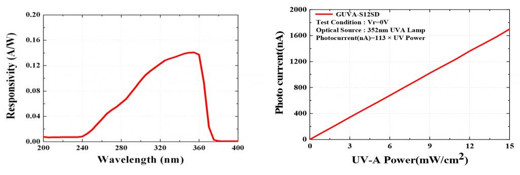 Charakteristik des Guva-S12SD Sensors