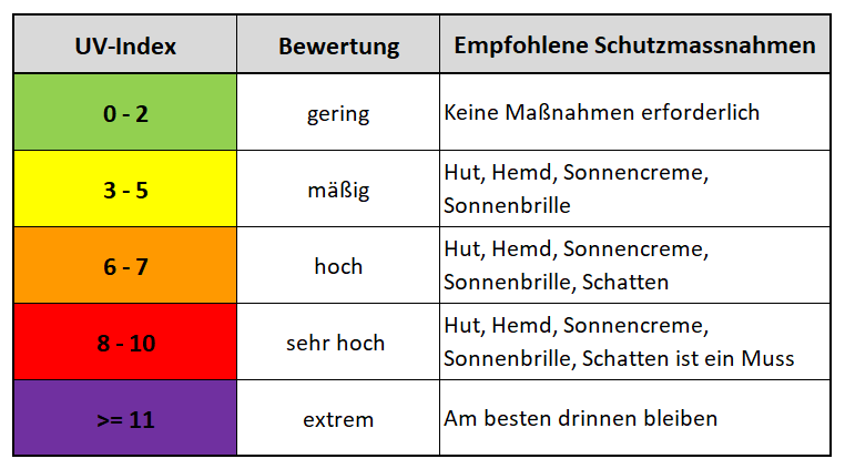 Schutzmaßnahmen bei verschiedenen UV-Indices