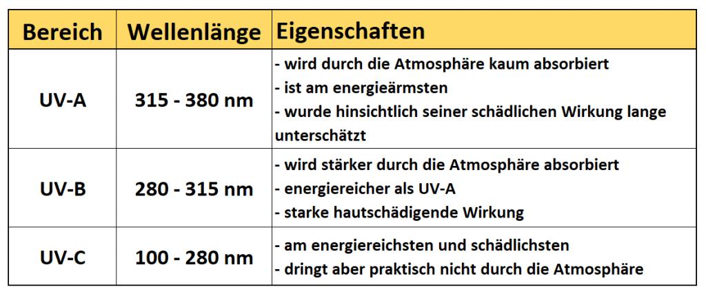 Tabelle: UV-A, UV-B und UV-C Strahlung