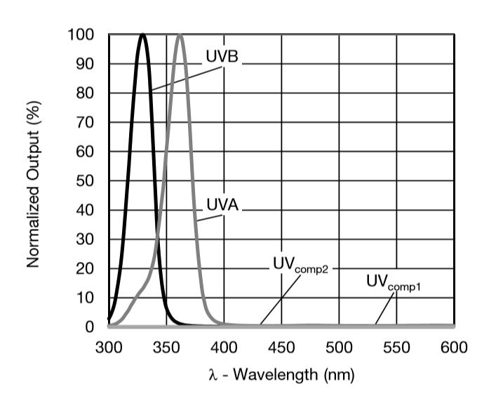 Aus dem Datenblatt des VEML6075: Empfindlichkeit vs Wellenlänge.