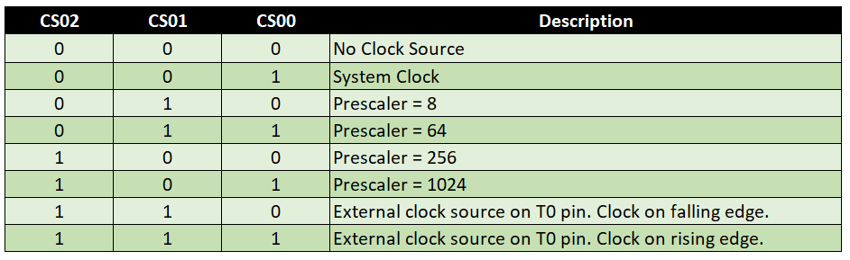Prescaler / Clock Select mit den Clock Select Bits an Timer 0