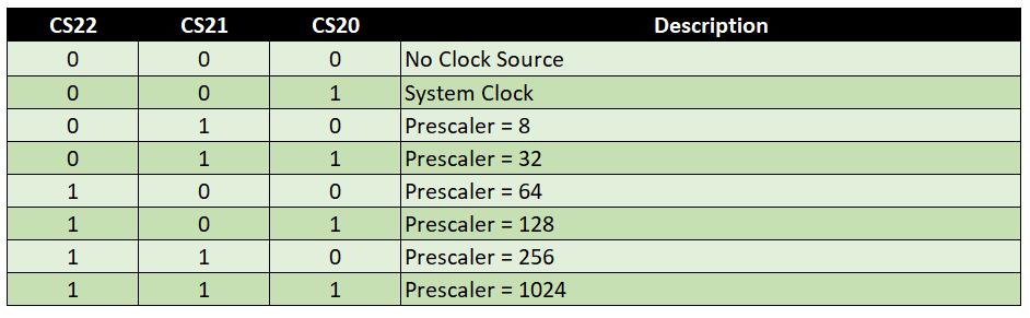 Einstellung des Prescalers mit den Clock Select Bits an Timer 2