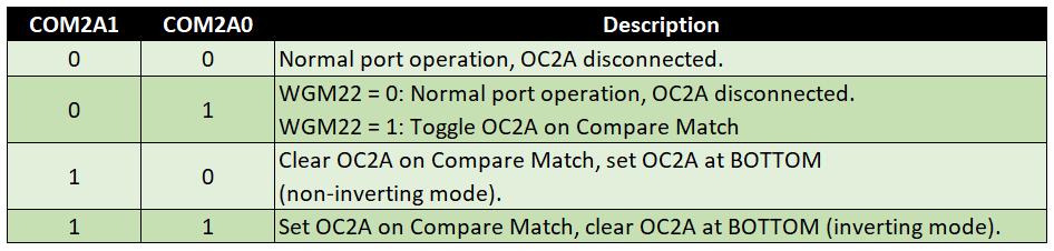 Compare Output Mode für Fast PWM (WGM Modi 3 und 7), Timer 2, COM2Ax