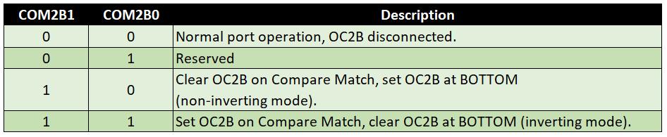 Compare Output Mode für Fast PWM (WGM Modi 3 und 7), Timer 2, COM2Bx