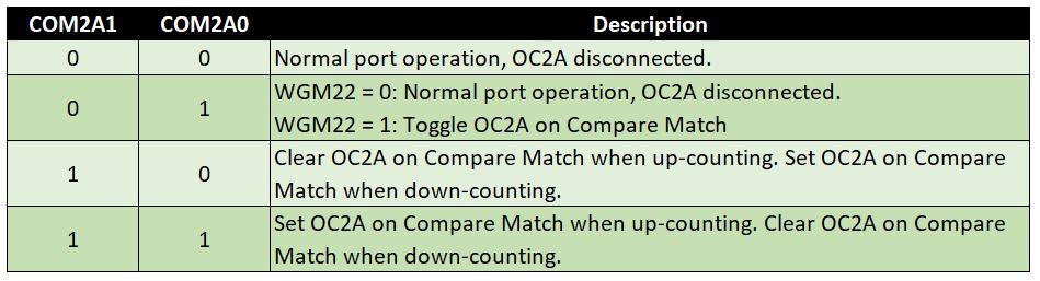 Compare Output Mode für Phase Correct PWM (WGM Modi 1 und 5), Timer 2, COM2Ax