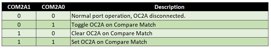 Compare Output Mode für non-PWM (Normal Mode 0), Timer 2, COM2Ax