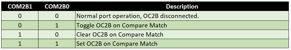 Compare Output Mode für non-PWM (Normal Mode 0), Timer 2, COM2Bx
