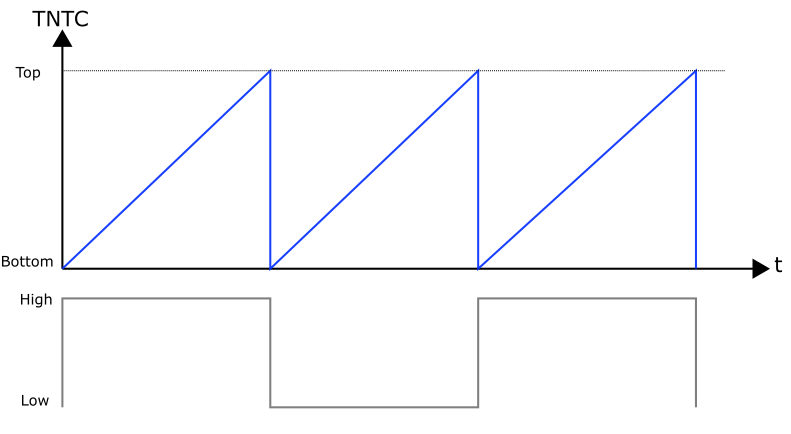 Grafik 1: TNTC vs. Pin Level