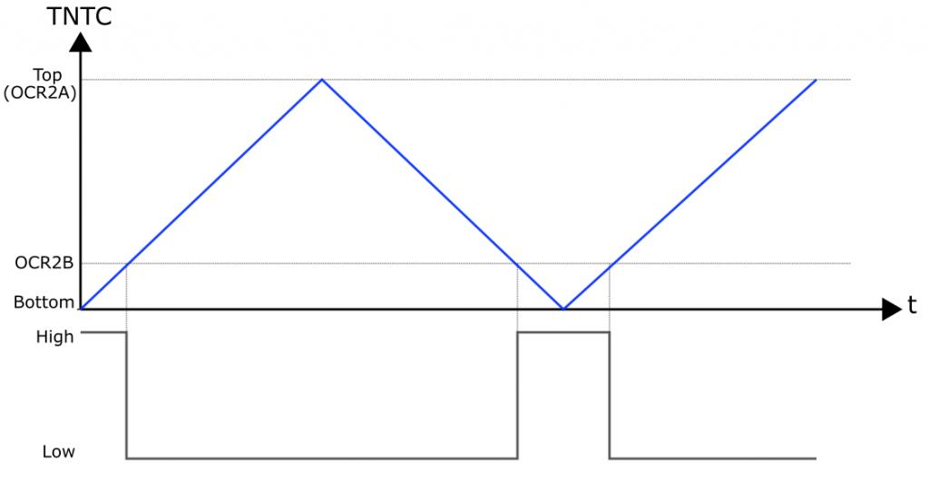 Phase Correct PWM mit dem Timer 2 an OC2B.