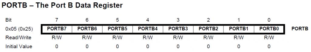 PORTB Daten Register