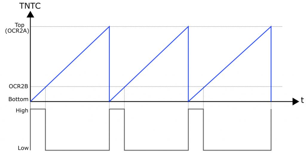Grafik 2: PWM Signal an OC2B, Timer 2