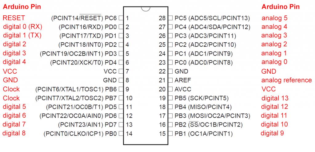 Pinout Schema des Atmega 328 P, daneben die Arduino UNO Entsprechungen