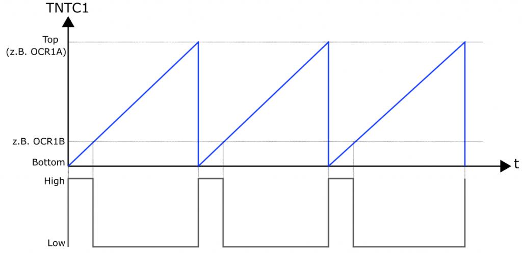 Timer1: TNTC1 vs. OC1x bei Fast PWM