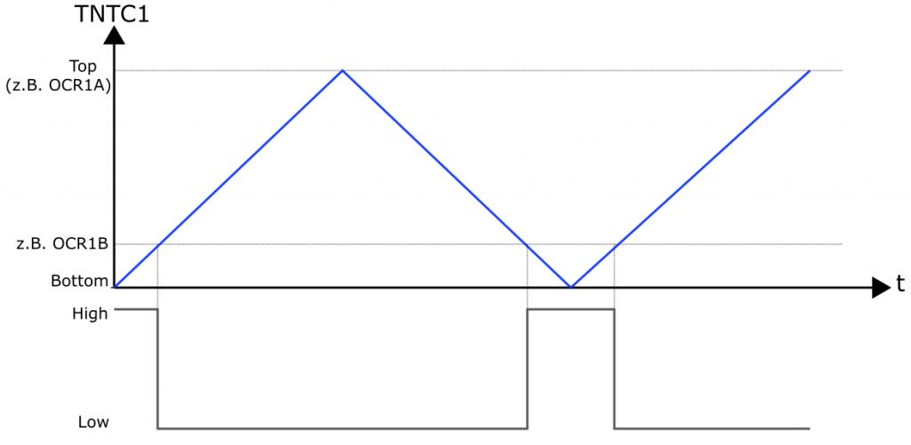 Timer1: TNTC1 vs. OC1x bei der Phase Correct PWM