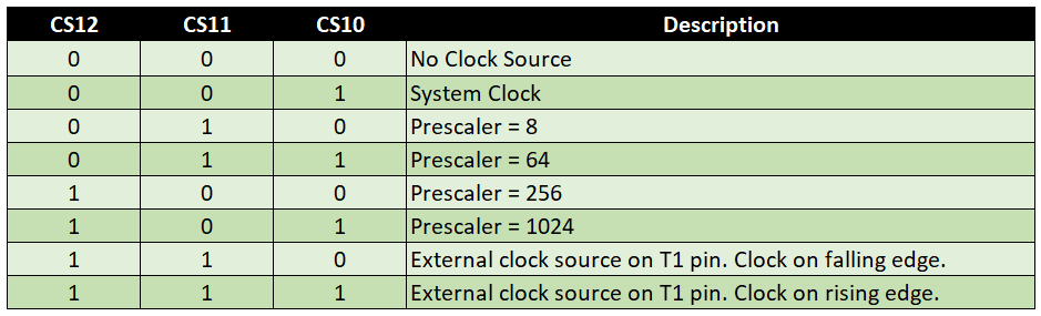 Prescalerauswahl über die Clock Select Bits des Timer1