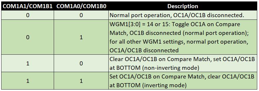 Compare Output Mode (Timer1) für Fast PWM Modes