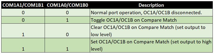 Compare Output Mode (Timer1) für non-PWM Modes