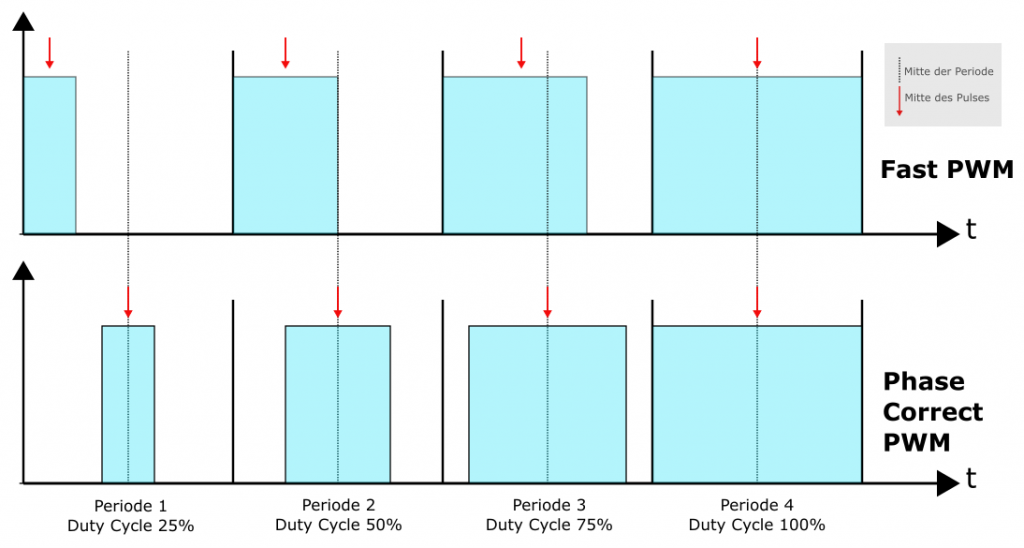 Fast PWM vs. Phase Correct PWM bei Änderung der Pulsweite und konstanter Frequenz