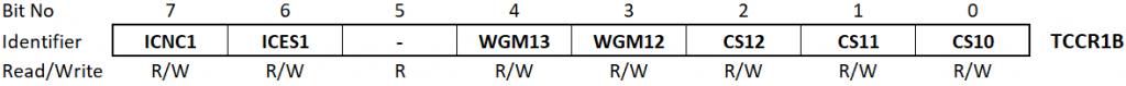 Timer / Couter1 Control Register TCCR1B