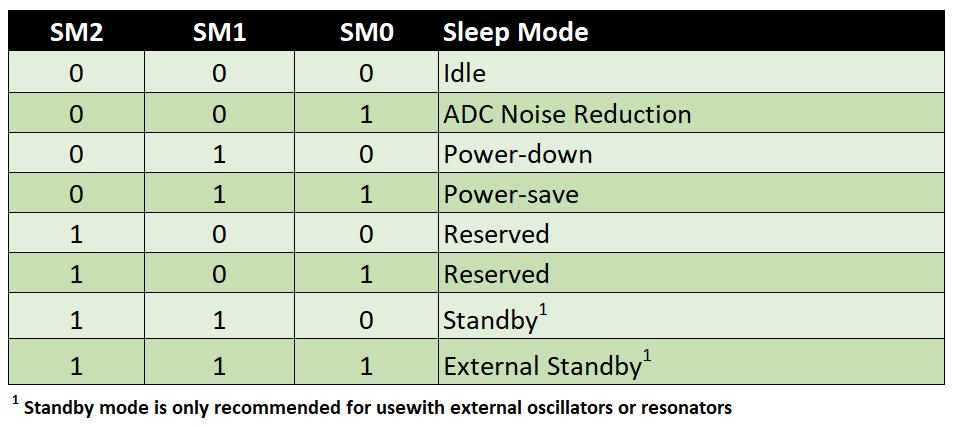 Setting sleep modes via the SMCR