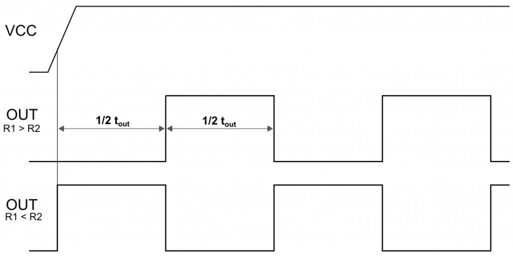 OUT Signal in Abhängigkeit der Größe R1 vs. R2