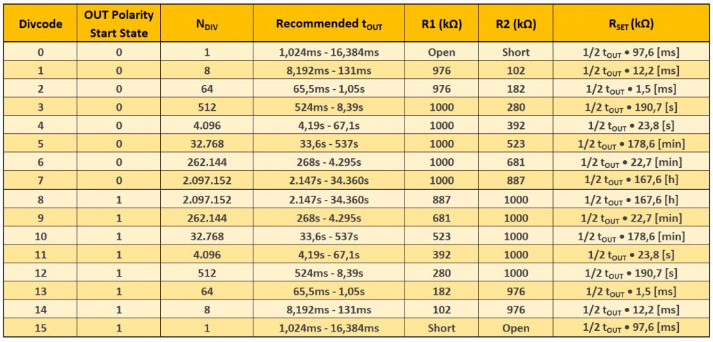 Tabelle 1: Divcode und RSET-Berechnung für den LTC6995