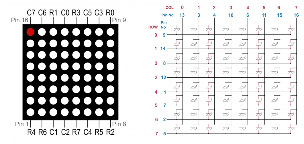 8x8 LED dot matrix display with row input and column output, Red dot is LED 0/0