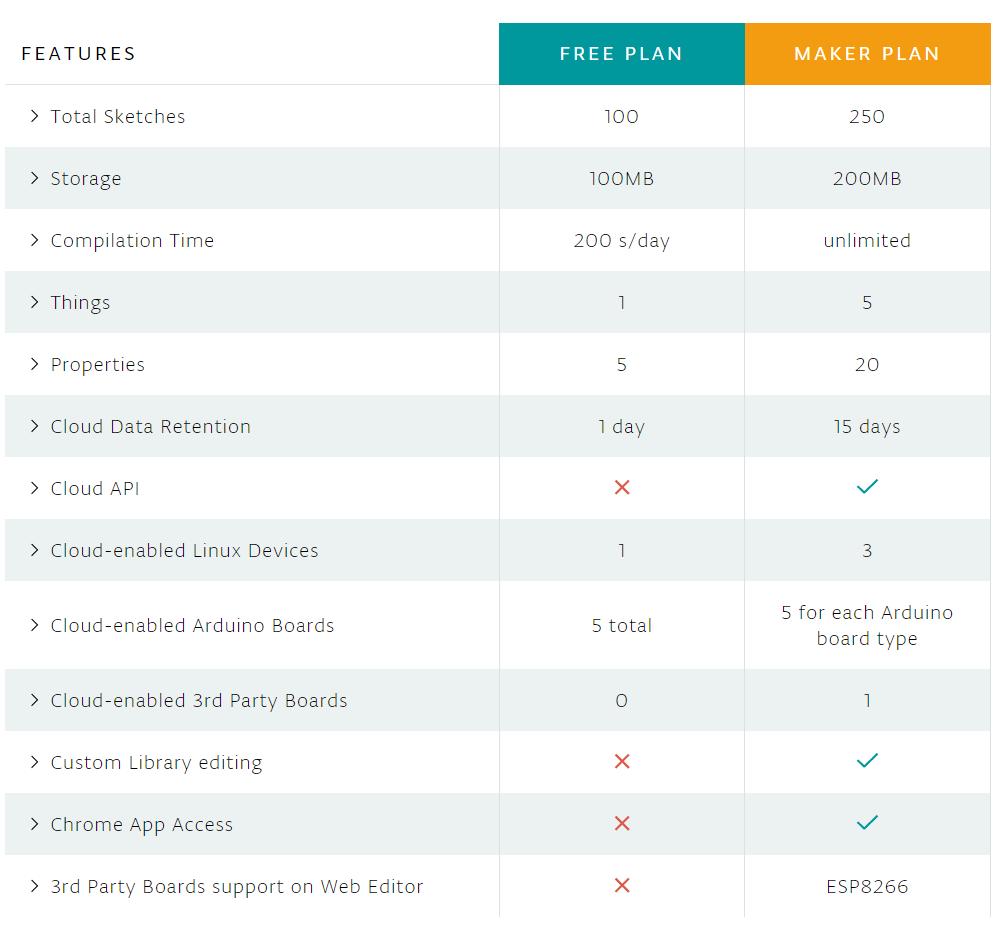 Free Plan vs. Maker Plan für die Nutzung der Arduino IoT Cloud