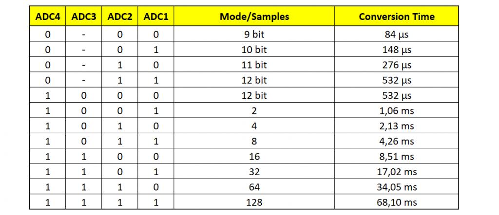 ADC Settings - gilt für die Shunt- und die Busspannungswandlung