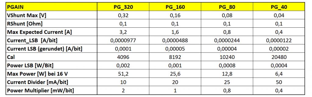 Messbereiche, Auflösung und Umrechnungsfaktoren für den INA219
