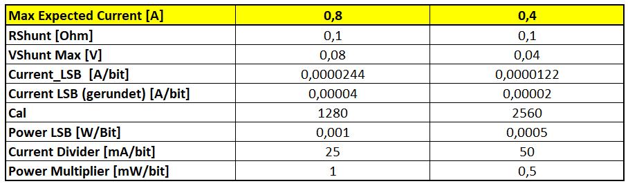 Werte für die implementierten Strombereiche