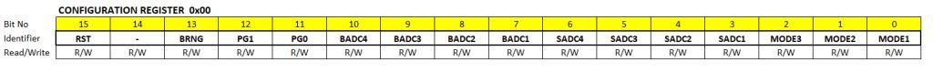 Konfigurationsregister des INA219