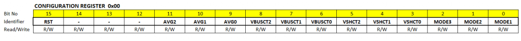 Configuration Register des INA226