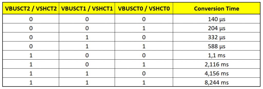 Shunt und Bus Voltage Conversion Time Bits des INA226
