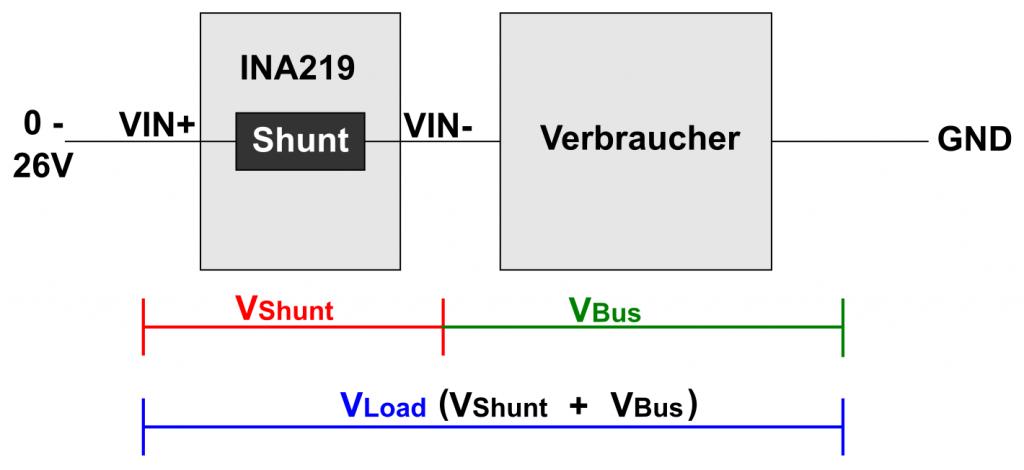 Wie ihr den INA219 in den zu messenden Stromkreis integriert