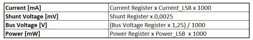 Umrechnung der Datenregisterinhalte