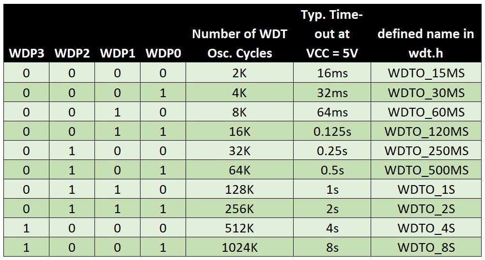 Tabelle 1: Prescaler Einstellungen des Watchdog Timers