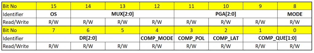 Konfigurationsregister des ADS1115